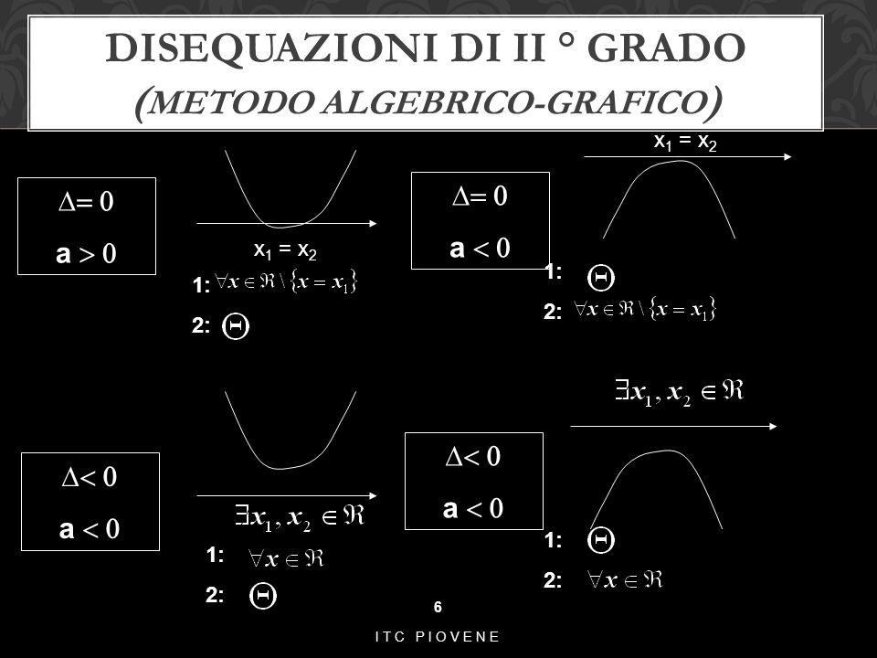 DISEQUAZIONI DI II ° GRADO ( METODO ALGEBRICO-GRAFICO ) 6 ITC PIOVENE 1: 2:  a   a  x 1 = x 2 1: 2: 1: 2: 1: 2:  a   a 