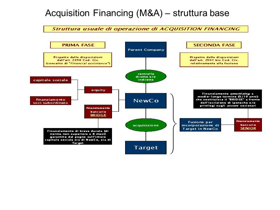 Acquisition Financing (M&A) – struttura base