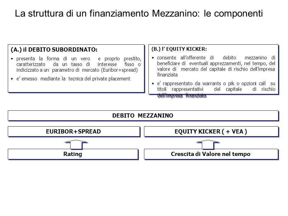 La struttura di un finanziamento Mezzanino: le componenti (A.) il DEBITO SUBORDINATO: presenta la forma di un vero e proprio prestito, caratterizzato