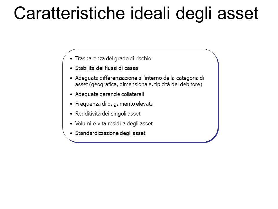 Caratteristiche ideali degli asset Trasparenza del grado di rischio Stabilità dei flussi di cassa Adeguata differenziazione all'interno della categori