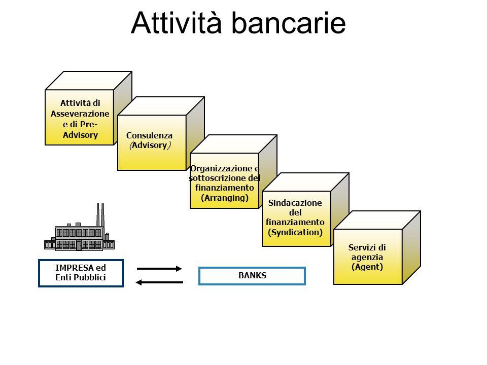 Consulenza () (Advisory) Organizzazione e sottoscrizione del finanziamento (Arranging) Sindacazione del finanziamento (Syndication) Servizi di agenzia
