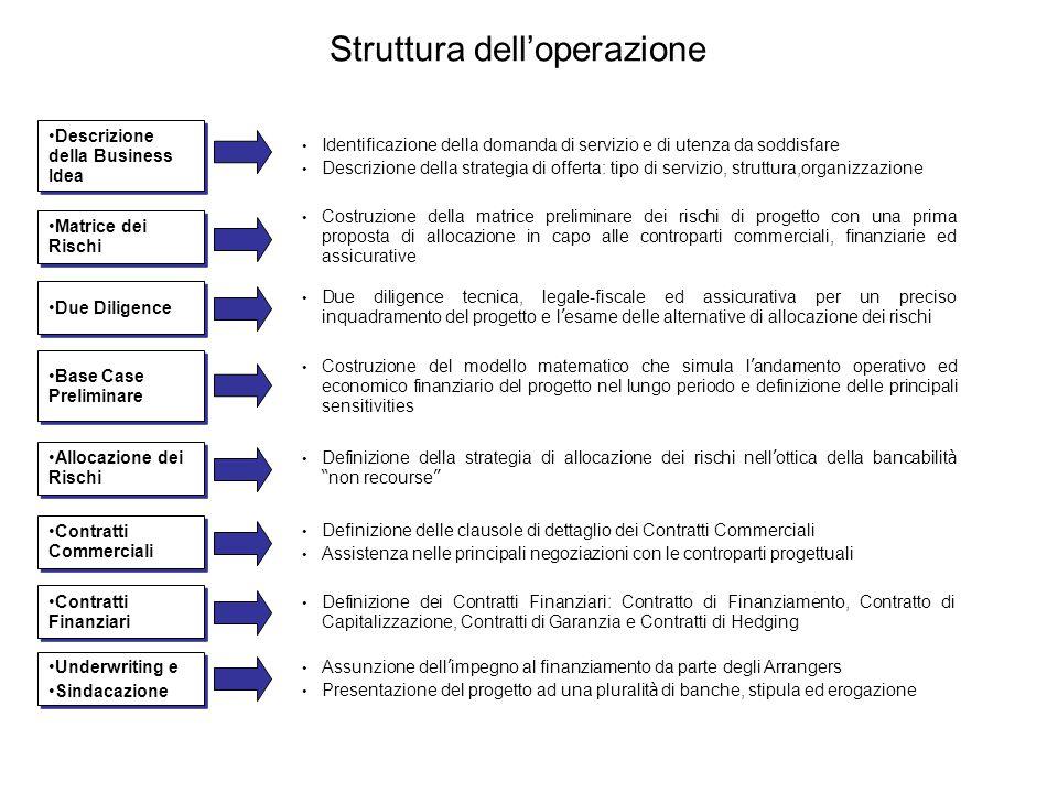 Struttura dell'operazione Costruzione della matrice preliminare dei rischi di progetto con una prima proposta di allocazione in capo alle controparti