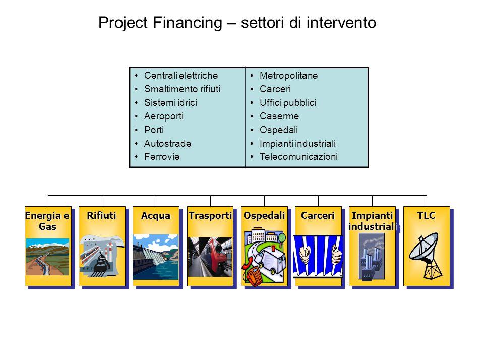 Project Financing – settori di intervento Centrali elettriche Smaltimento rifiuti Sistemi idrici Aeroporti Porti Autostrade Ferrovie Metropolitane Car