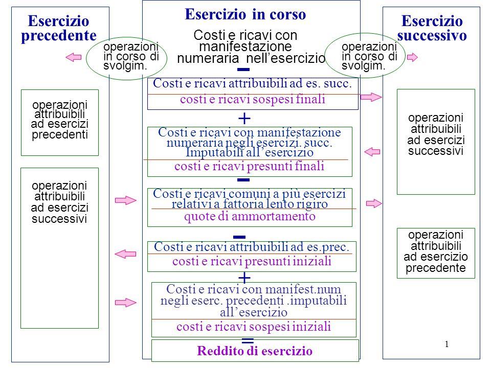 Capitolo 51 Esercizio precedente Esercizio in corso Esercizio successivo Costi e ricavi attribuibili ad es.