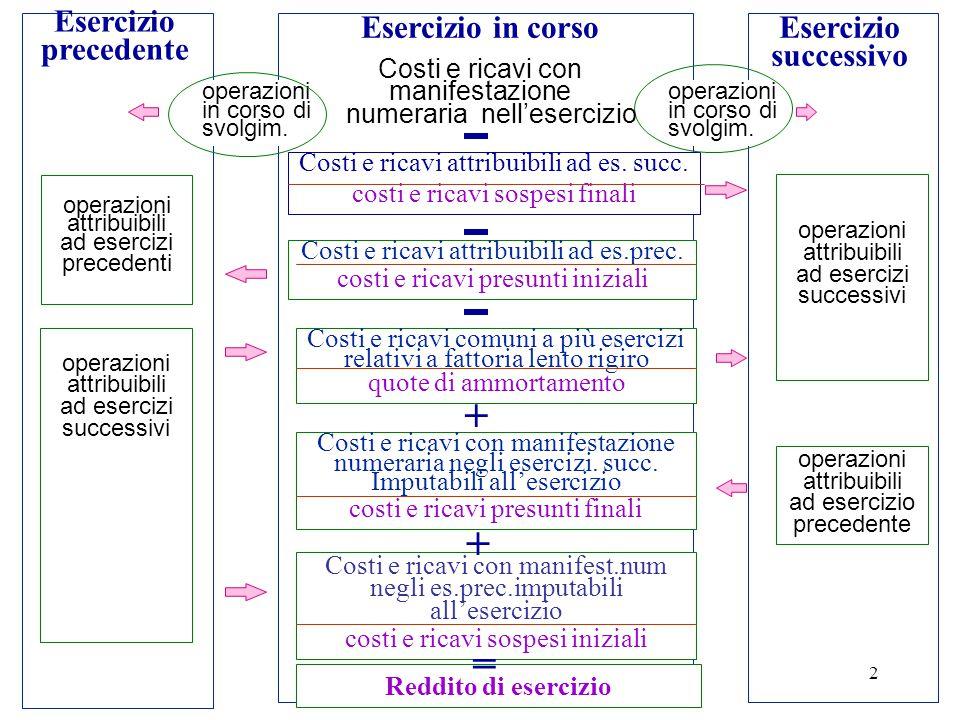 Capitolo 52 Esercizio precedente Esercizio in corsoEsercizio successivo Costi e ricavi attribuibili ad es.