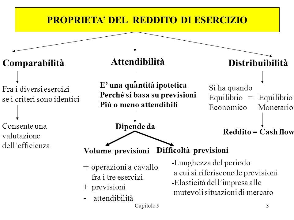 Capitolo 53 PROPRIETA' DEL REDDITO DI ESERCIZIO Comparabilità Attendibilità Distribuibilità Fra i diversi esercizi se i criteri sono identici Consente una valutazione dell'efficienza E' una quantità ipotetica Perché si basa su previsioni Più o meno attendibili Dipende da Volume previsioni Difficoltà previsioni + operazioni a cavallo fra i tre esercizi + previsioni - attendibilità -Lunghezza del periodo a cui si riferiscono le previsioni -Elasticità dell'impresa alle mutevoli situazioni di mercato Si ha quando Equilibrio = Equilibrio Economico Monetario Reddito = Cash flow