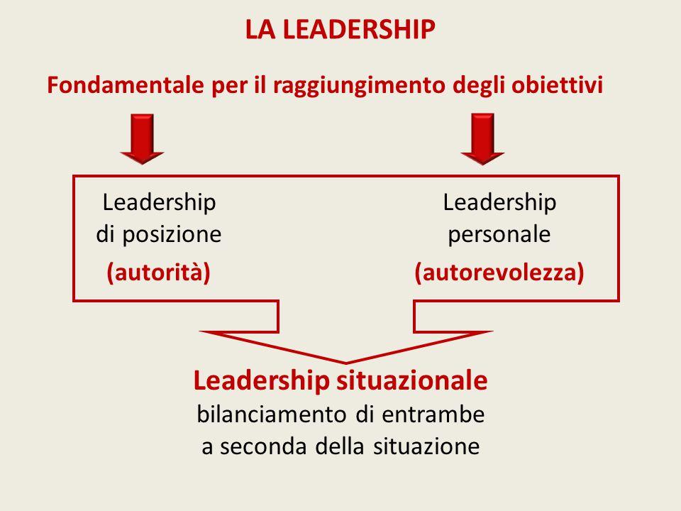 Fondamentale per il raggiungimento degli obiettivi LA LEADERSHIP Leadership di posizione (autorità) Leadership personale (autorevolezza) Leadership situazionale bilanciamento di entrambe a seconda della situazione