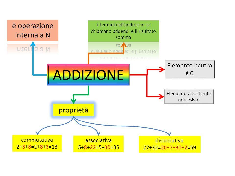 ADDIZIONE Elemento assorbente non esiste Elemento neutro è 0 proprietà dissociativa 27+32=20+7+30+2=59 associativa 5+8+22=5+30=35 commutativa 2+3+8=2+8+3=13