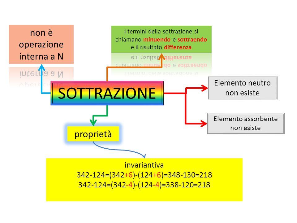 SOTTRAZIONE Elemento assorbente non esiste Elemento neutro non esiste proprietà invariantiva 342-124=(342+6)-(124+6)=348-130=218 342-124=(342-4)-(124-4)=338-120=218