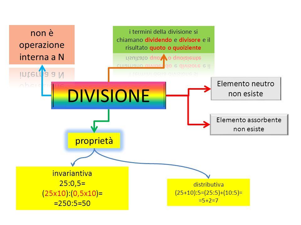 DIVISIONE Elemento assorbente non esiste Elemento neutro non esiste proprietà invariantiva 25:0,5= (25x10):(0,5x10)= =250:5=50 distributiva (25+10):5=(25:5)+(10:5)= =5+2=7