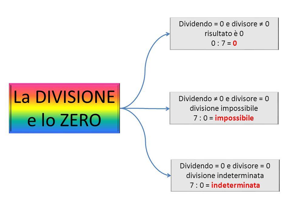 La DIVISIONE e lo ZERO Dividendo = 0 e divisore ≠ 0 risultato è 0 0 : 7 = 0 Dividendo ≠ 0 e divisore = 0 divisione impossibile 7 : 0 = impossibile Dividendo = 0 e divisore = 0 divisione indeterminata 7 : 0 = indeterminata