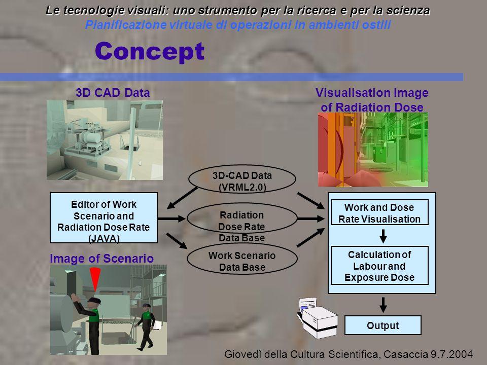 Smontaggio di Glove Box contaminate da Plutonio Cooperazione ENEA- SoGIN – IFE 2002-2003 Modello e navigazione nella facility di smontaggio Modello e