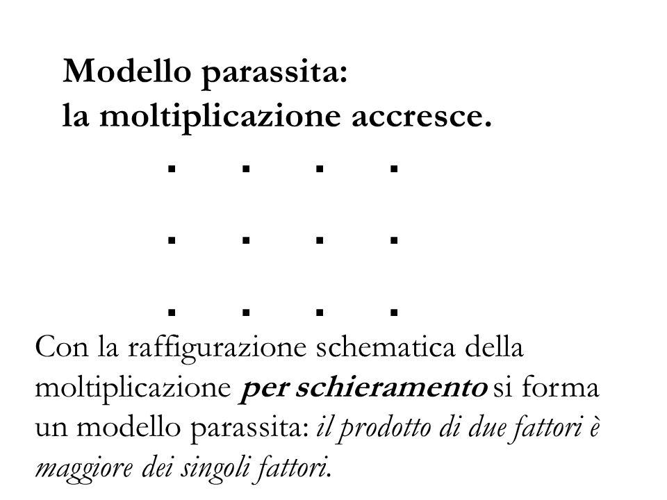 Modello parassita: la moltiplicazione accresce. Con la raffigurazione schematica della moltiplicazione per schieramento si forma un modello parassita: