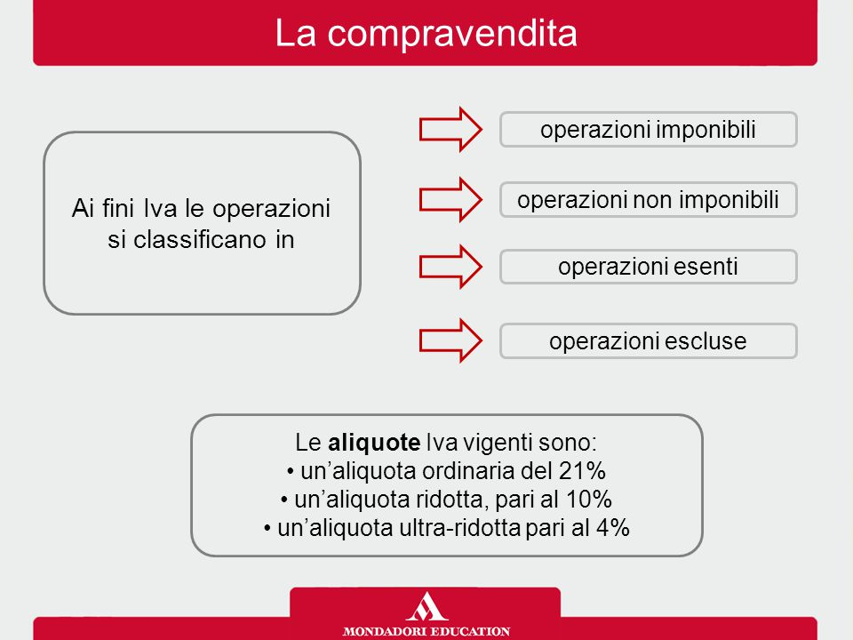 La compravendita Ai fini Iva le operazioni si classificano in operazioni imponibili operazioni esenti operazioni escluse operazioni non imponibili Le