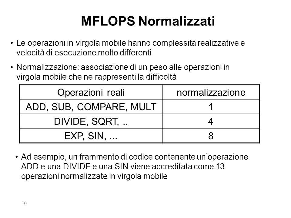 10 MFLOPS Normalizzati Le operazioni in virgola mobile hanno complessità realizzative e velocità di esecuzione molto differenti Normalizzazione: assoc