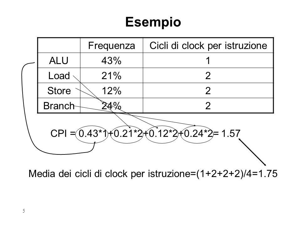 5 Esempio FrequenzaCicli di clock per istruzione ALU43%1 Load21%2 Store12%2 Branch24%2 CPI = 0.43*1+0.21*2+0.12*2+0.24*2= 1.57 Media dei cicli di cloc