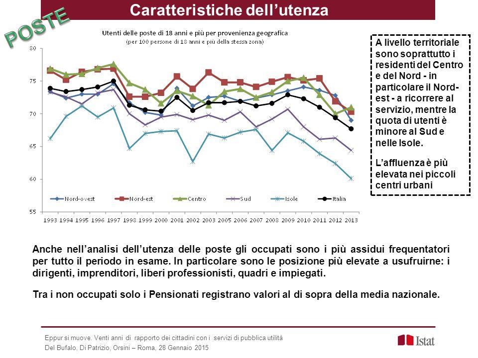 Caratteristiche dell'utenza UTENZA e TERRITORIO Anche nell'analisi dell'utenza delle poste gli occupati sono i più assidui frequentatori per tutto il