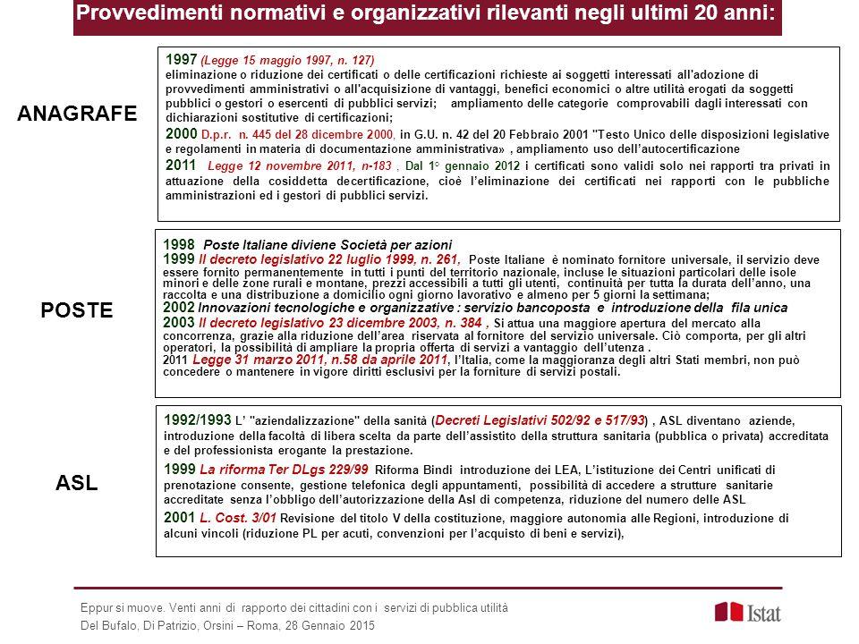 ANAGRAFE POSTE 1998 Poste Italiane diviene Società per azioni 1999 Il decreto legislativo 22 luglio 1999, n. 261, Poste Italiane è nominato fornitore