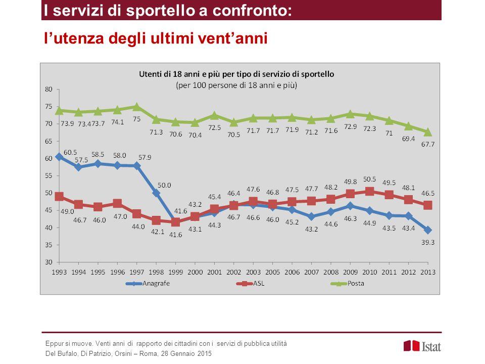 I servizi di sportello a confronto: l'utenza degli ultimi vent'anni Eppur si muove. Venti anni di rapporto dei cittadini con i servizi di pubblica uti