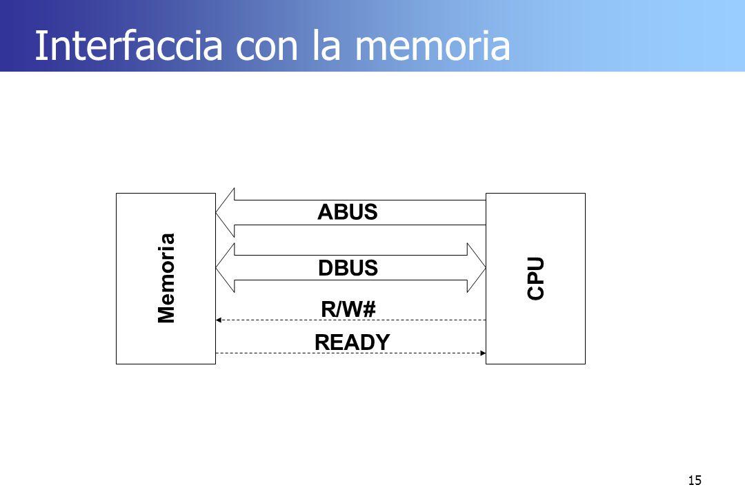 15 Interfaccia con la memoria Memoria CPU DBUS ABUS R/W# READY