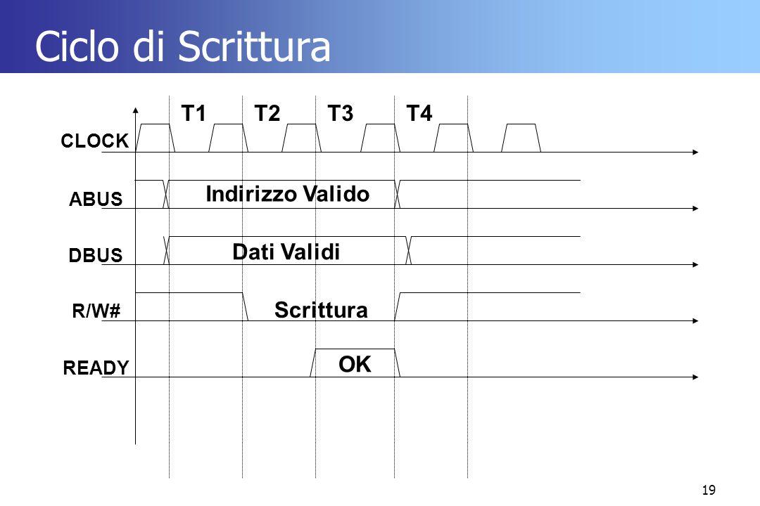 19 Ciclo di Scrittura CLOCK ABUS DBUS R/W# READY T1T2T3T4 Indirizzo Valido OK Dati Validi Scrittura