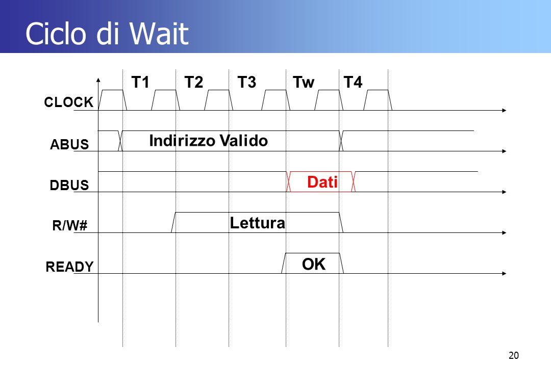 20 Ciclo di Wait CLOCK ABUS DBUS R/W# READY T1T2T3Tw Indirizzo Valido Lettura Dati OK T4