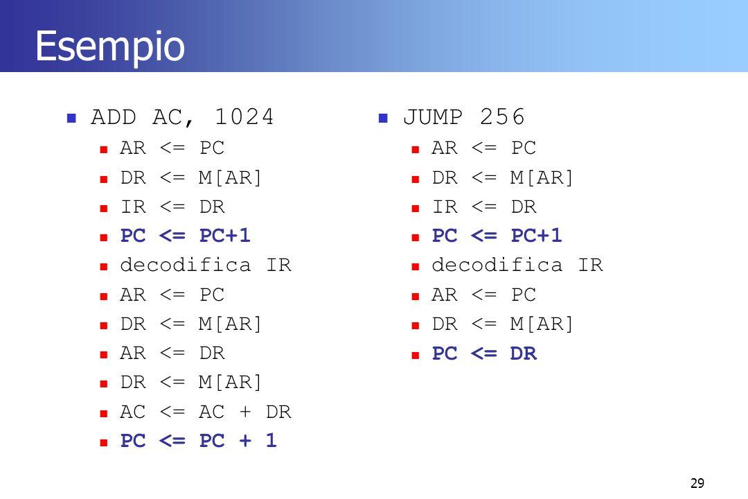 29 Esempio ADD AC, 1024 AR <= PC DR <= M[AR] IR <= DR PC <= PC+1 decodifica IR AR <= PC DR <= M[AR] AR <= DR DR <= M[AR] AC <= AC + DR PC <= PC + 1 JU