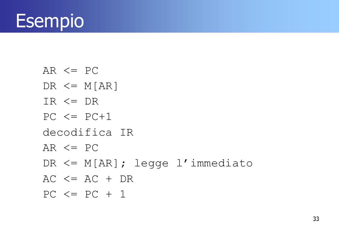 33 Esempio AR <= PC DR <= M[AR] IR <= DR PC <= PC+1 decodifica IR AR <= PC DR <= M[AR]; legge l'immediato AC <= AC + DR PC <= PC + 1