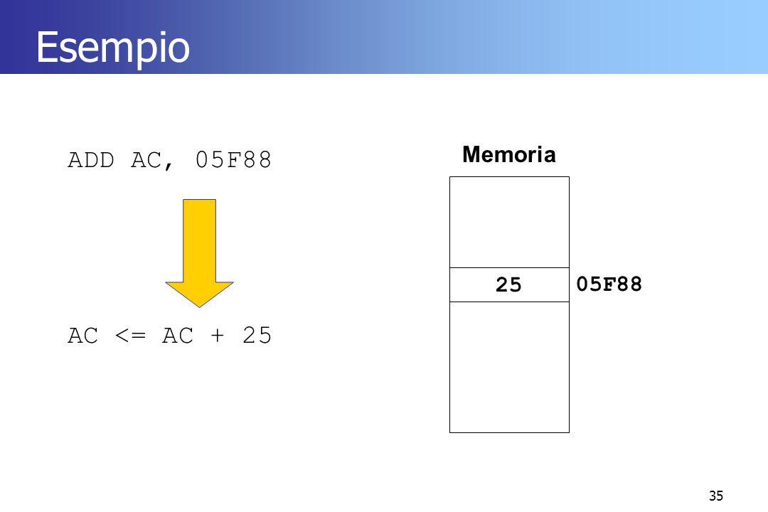 35 Esempio ADD AC, 05F88 AC <= AC + 25 Memoria 2505F88