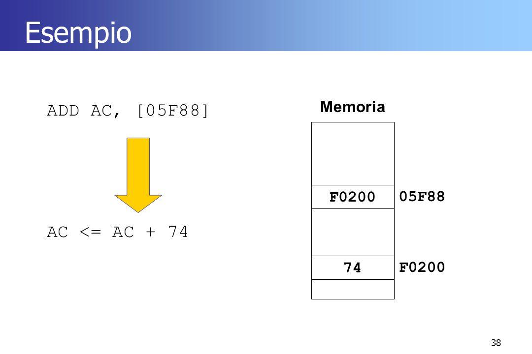 38 Esempio ADD AC, [05F88] AC <= AC + 74 Memoria F020005F88 74F0200