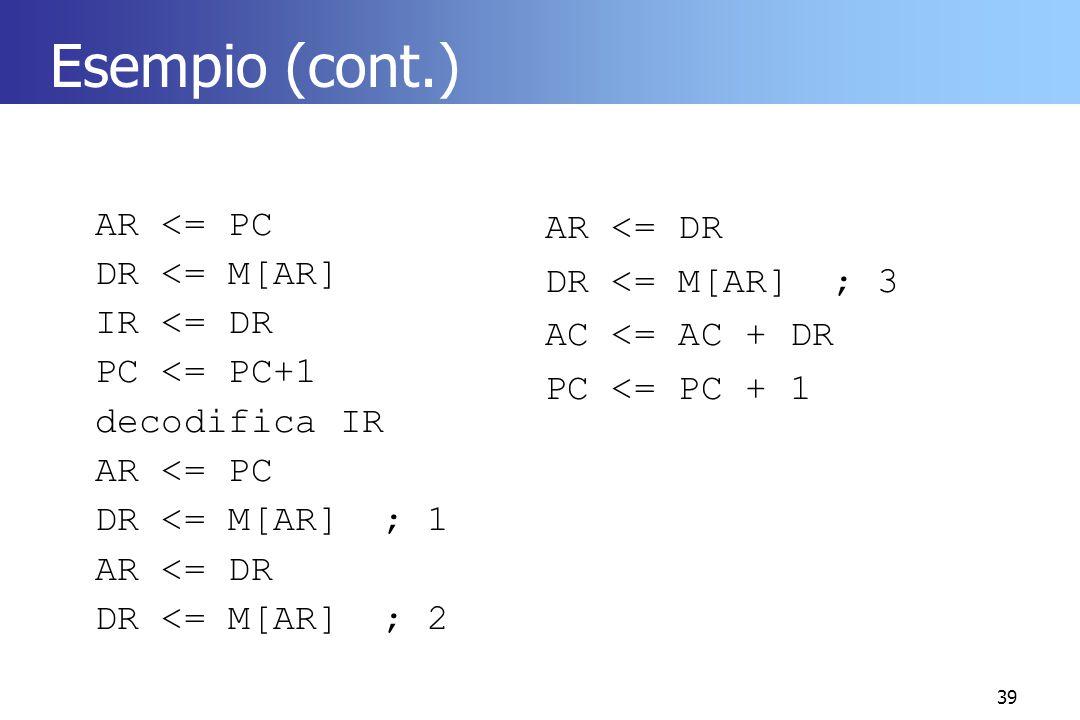 39 Esempio (cont.) AR <= PC DR <= M[AR] IR <= DR PC <= PC+1 decodifica IR AR <= PC DR <= M[AR]; 1 AR <= DR DR <= M[AR]; 2 AR <= DR DR <= M[AR]; 3 AC <