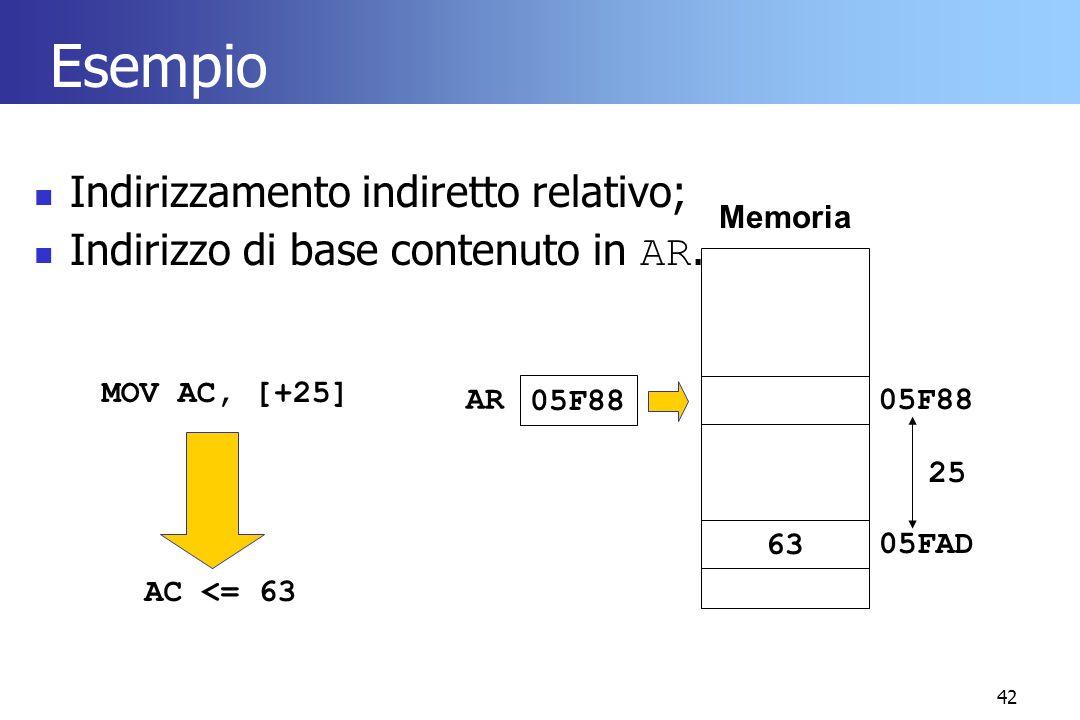 42 Esempio Indirizzamento indiretto relativo; Indirizzo di base contenuto in AR. MOV AC, [+25] Memoria 05F88 6305FAD 05F88 AR 25 AC <= 63