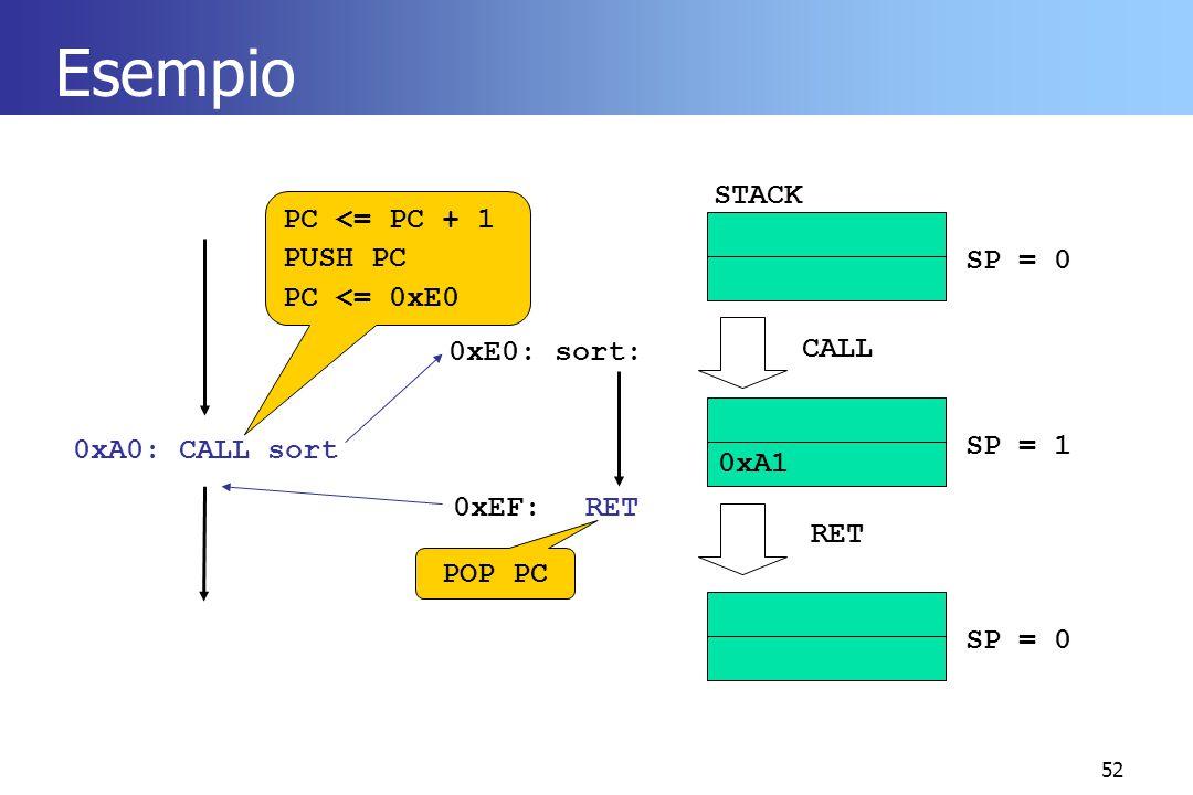 52 Esempio 0xA0: CALL sort 0xE0: sort: 0xEF:RET PC <= PC + 1 PUSH PC PC <= 0xE0 POP PC STACK SP = 0 SP = 1 0xA1 SP = 0 CALL RET