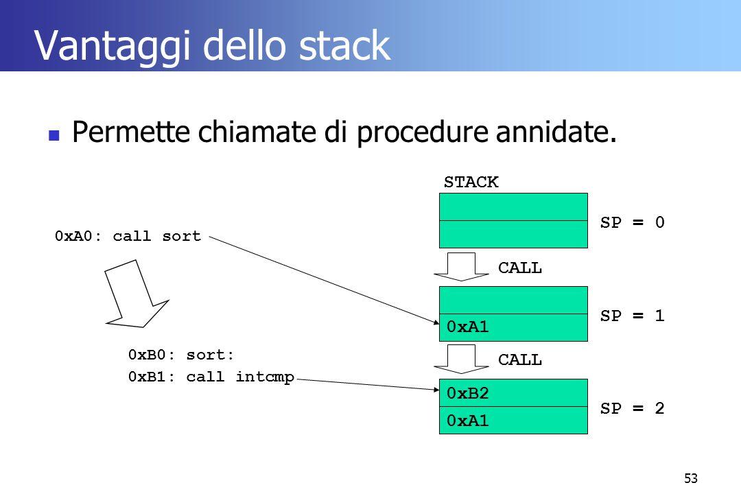 53 Vantaggi dello stack Permette chiamate di procedure annidate. 0xA0: call sort 0xB0: sort: 0xB1: call intcmp STACK SP = 0 SP = 1 0xA1 SP = 2 CALL 0x