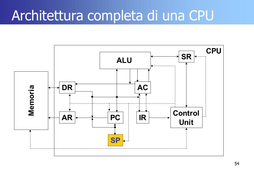 54 Architettura completa di una CPU ALU AC DR IR PC AR Control Unit Memoria CPU SR SP