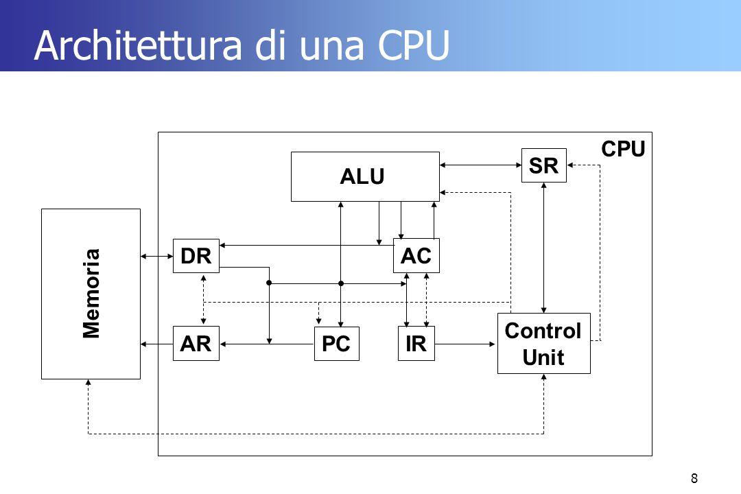 29 Esempio ADD AC, 1024 AR <= PC DR <= M[AR] IR <= DR PC <= PC+1 decodifica IR AR <= PC DR <= M[AR] AR <= DR DR <= M[AR] AC <= AC + DR PC <= PC + 1 JUMP 256 AR <= PC DR <= M[AR] IR <= DR PC <= PC+1 decodifica IR AR <= PC DR <= M[AR] PC <= DR