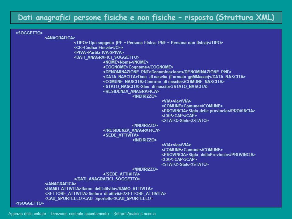 Tipo soggetto (PF = Persona Fisica; PNF = Persona non fisica) Codice Fiscale Partita IVA Nome Cognome Denominazione Data di nascita (Formato ggMMaaaa)