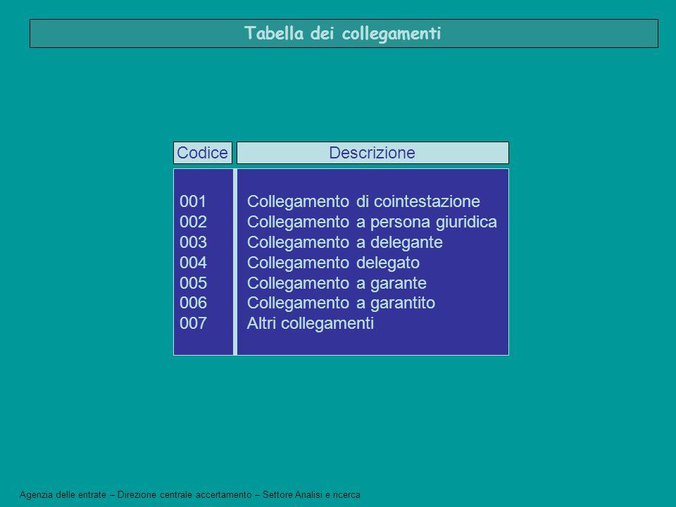 Agenzia delle entrate – Direzione centrale accertamento – Settore Analisi e ricerca 001Collegamento di cointestazione 002Collegamento a persona giurid