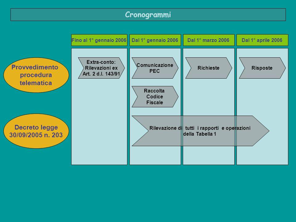 Comunicazione PEC Raccolta Codice Fiscale RichiesteRisposte Dal 1° gennaio 2006Dal 1° marzo 2006Dal 1° aprile 2006 Provvedimento procedura telematica