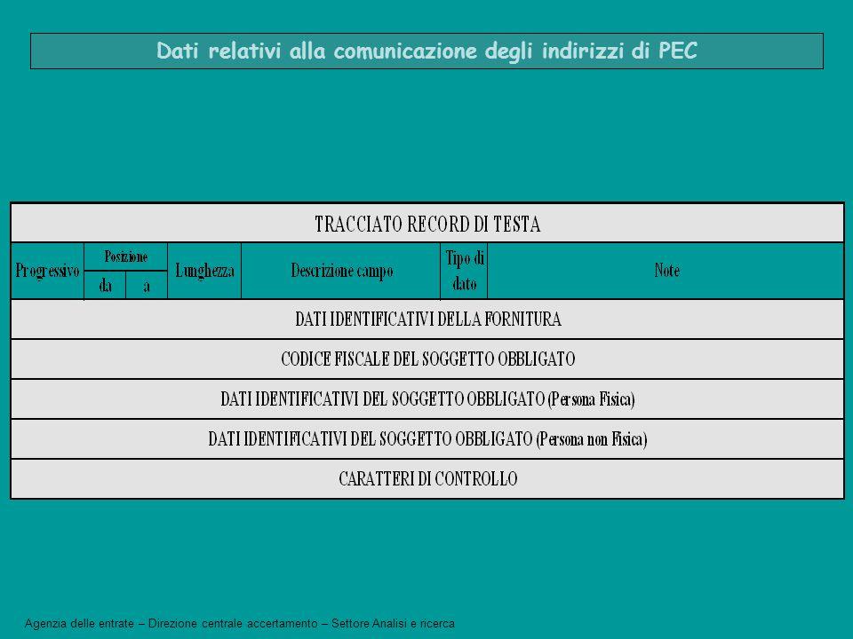 Dati relativi alla comunicazione degli indirizzi di PEC Agenzia delle entrate – Direzione centrale accertamento – Settore Analisi e ricerca