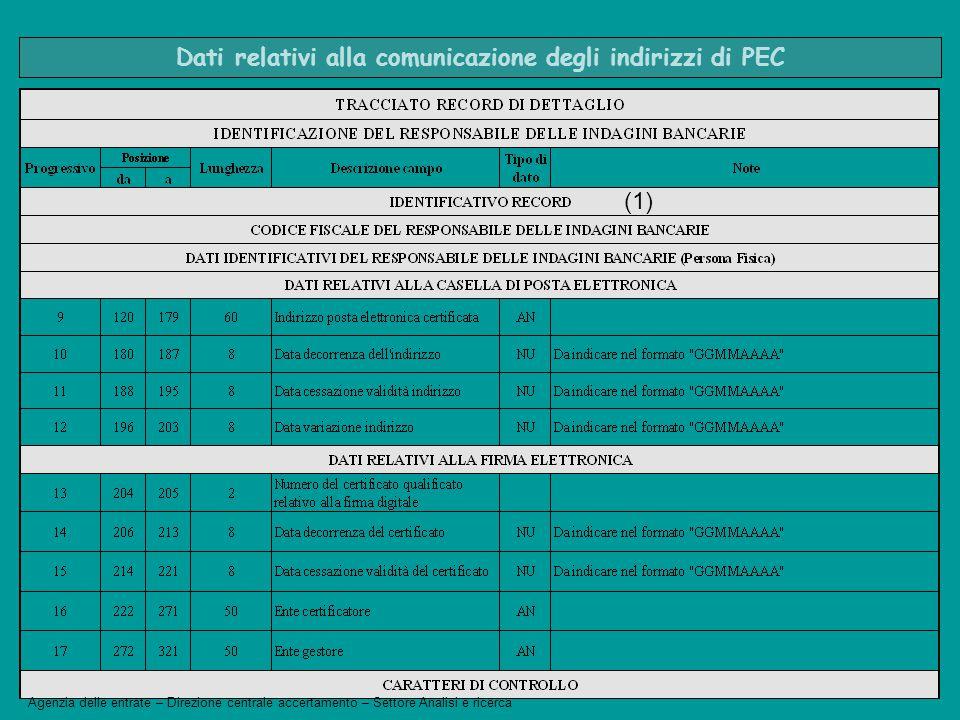 Dati relativi alla comunicazione degli indirizzi di PEC (1) Agenzia delle entrate – Direzione centrale accertamento – Settore Analisi e ricerca