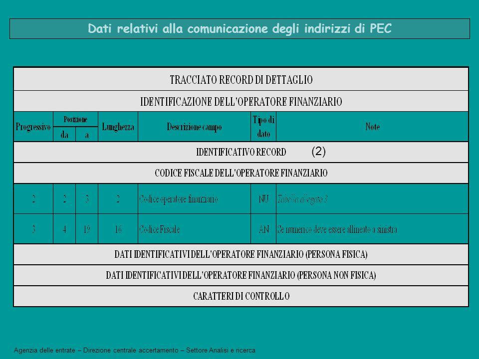 Dati relativi alla comunicazione degli indirizzi di PEC (2) Agenzia delle entrate – Direzione centrale accertamento – Settore Analisi e ricerca