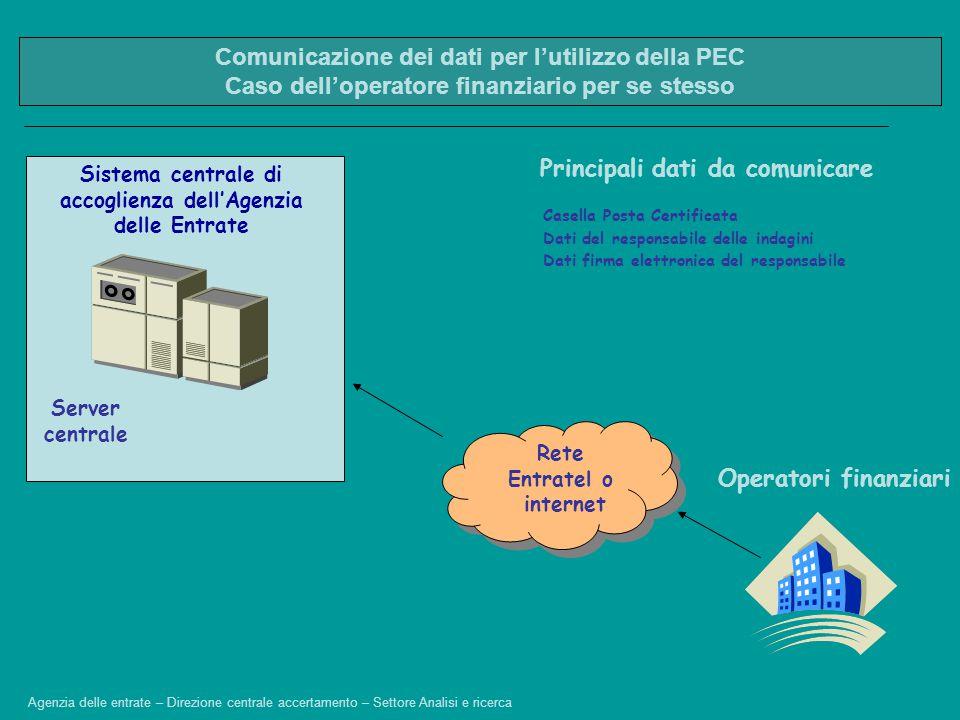 Operatori finanziari Sistema centrale di accoglienza dell'Agenzia delle Entrate Server centrale Casella Posta Certificata Rete Entratel o internet Pri