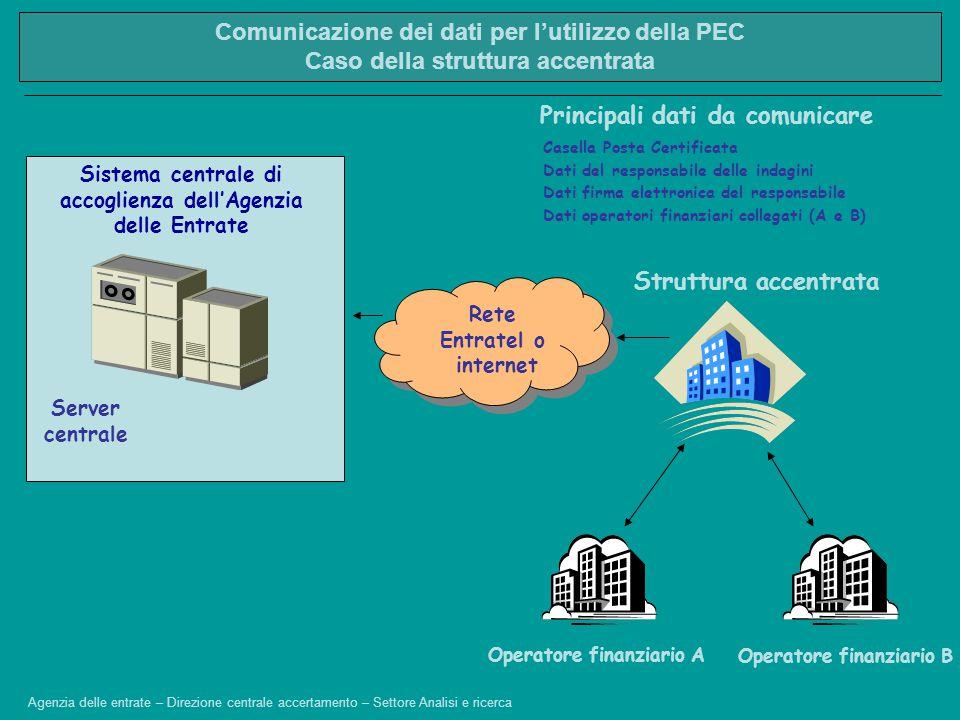 Operatore finanziario A Sistema centrale di accoglienza dell'Agenzia delle Entrate Server centrale Casella Posta Certificata Rete Entratel o internet