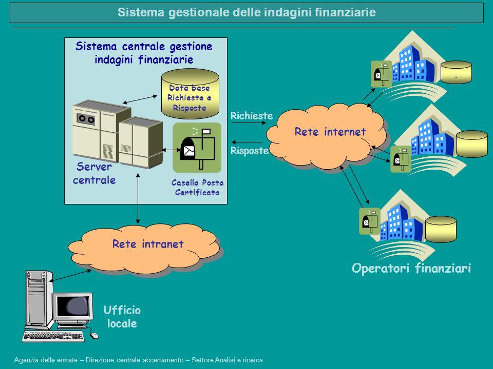 Data base Richieste e Risposte Ufficio locale Operatori finanziari Sistema centrale gestione indagini finanziarie Server centrale Casella Posta Certif