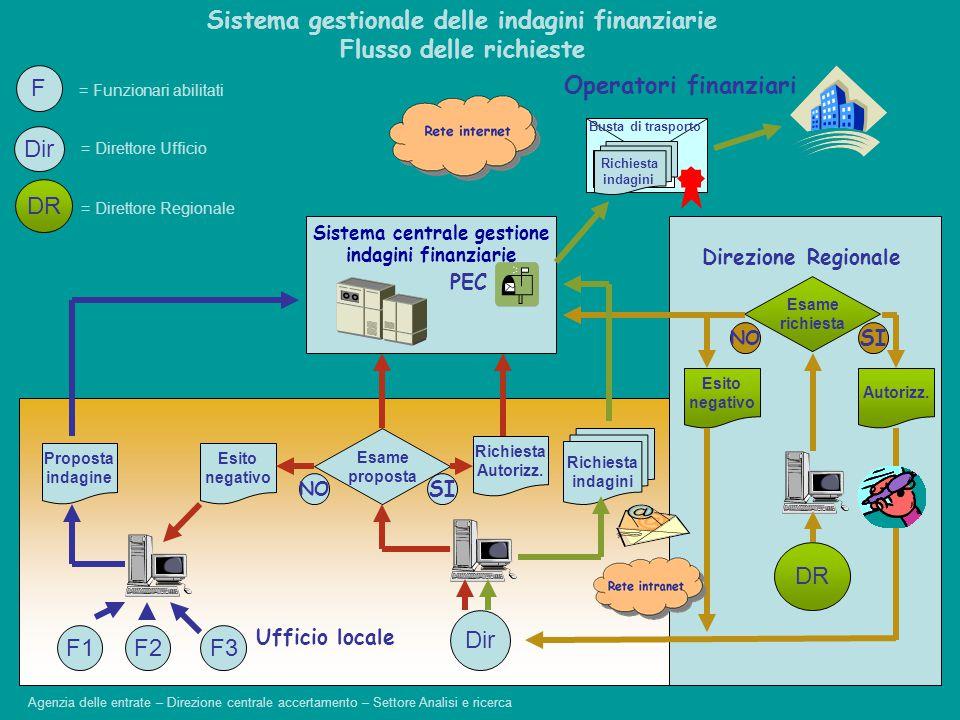 Ufficio locale Operatori finanziari Sistema gestionale delle indagini finanziarie Flusso delle richieste Sistema centrale gestione indagini finanziari