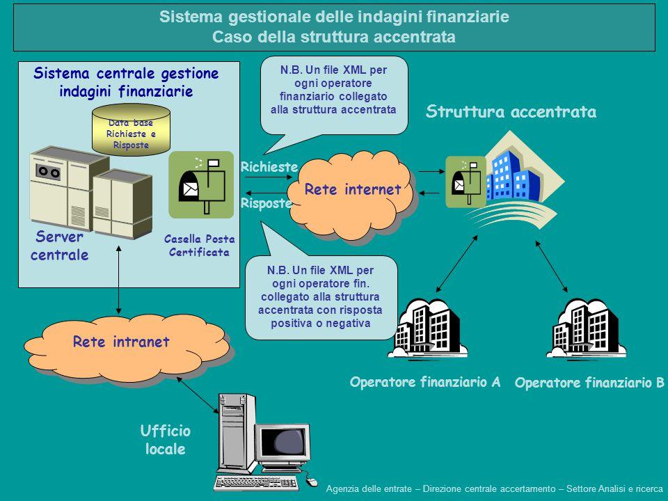 Data base Richieste e Risposte Ufficio locale Sistema centrale gestione indagini finanziarie Server centrale Casella Posta Certificata Rete intranet R