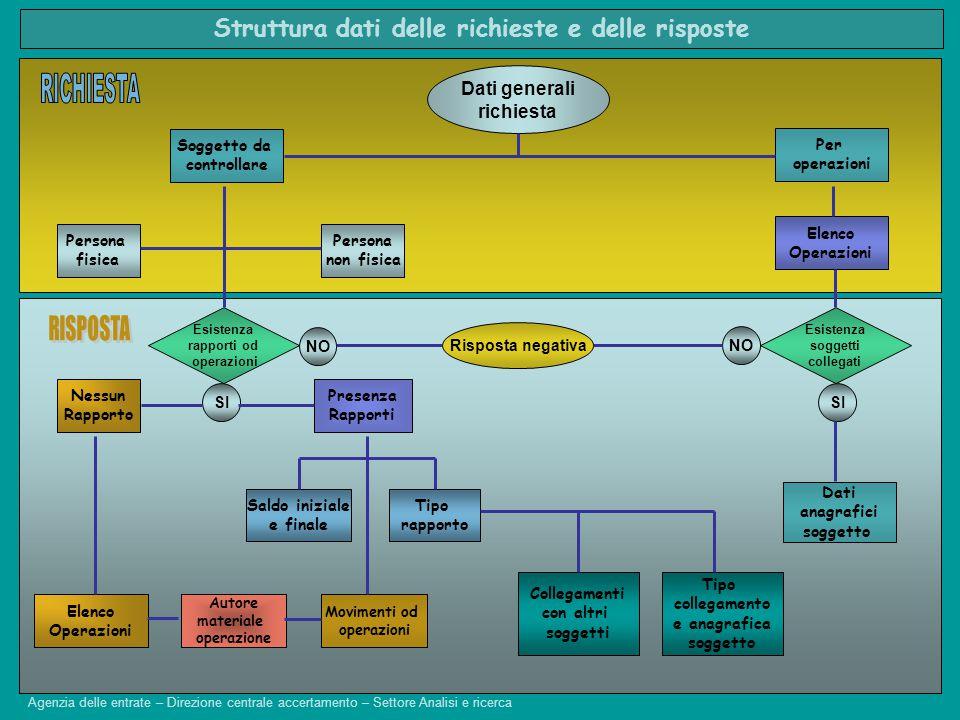 Codice Indagine Data di registrazione (Formato ggMMaaaa) Codice divisa Data della valuta (Formato ggMMaaaa) Segno (+ = DEBITO; - = CREDITO) Importo (Formato: #####,## senza segno) Descrizione dell operazione Codice fiscale dell esecutore dell operazione Nome dell esecutore dell operazione Cognome dell esecutore dell operazione Dati relativi alle operazioni o movimenti nell'ambito del rapporto Risposta (Struttura XML) Agenzia delle entrate – Direzione centrale accertamento – Settore Analisi e ricerca