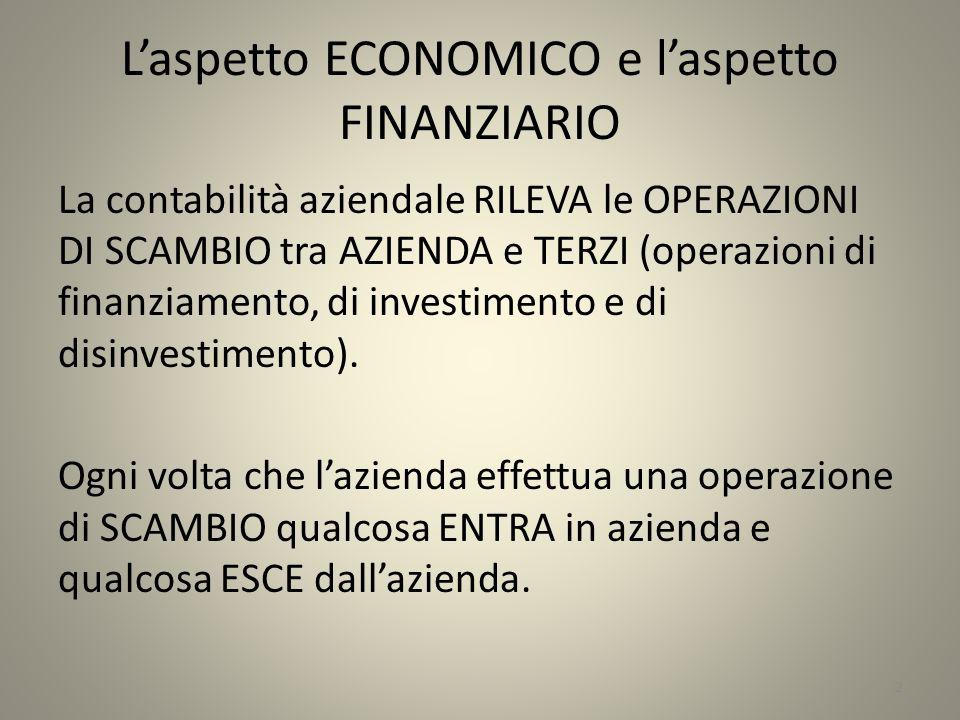 L'aspetto ECONOMICO e l'aspetto FINANZIARIO La contabilità aziendale RILEVA le OPERAZIONI DI SCAMBIO tra AZIENDA e TERZI (operazioni di finanziamento, di investimento e di disinvestimento).