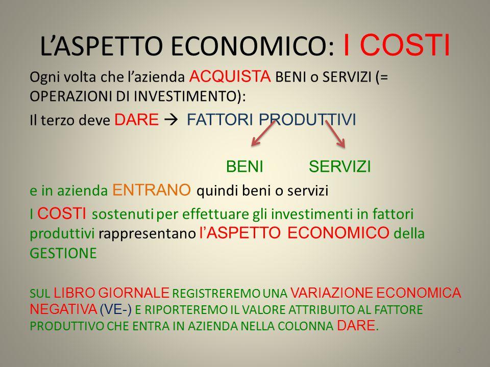 L'ASPETTO ECONOMICO: I COSTI Ogni volta che l'azienda ACQUISTA BENI o SERVIZI (= OPERAZIONI DI INVESTIMENTO): Il terzo deve DARE  FATTORI PRODUTTIVI BENI SERVIZI e in azienda ENTRANO quindi beni o servizi I COSTI sostenuti per effettuare gli investimenti in fattori produttivi rappresentano l'ASPETTO ECONOMICO della GESTIONE SUL LIBRO GIORNALE REGISTREREMO UNA VARIAZIONE ECONOMICA NEGATIVA (VE-) E RIPORTEREMO IL VALORE ATTRIBUITO AL FATTORE PRODUTTIVO CHE ENTRA IN AZIENDA NELLA COLONNA DARE.